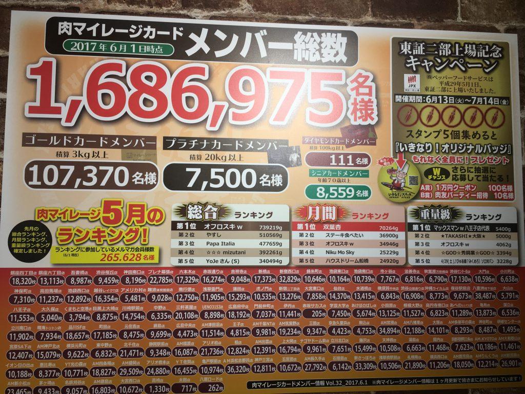 ランキングいきなりステーキ八王子店に肉マイレージ重量級王者!?