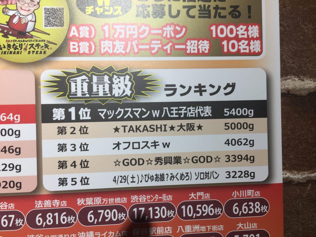 いきなりステーキ八王子店に肉マイレージ重量級王者!?